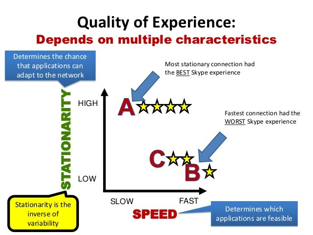 Quality of Experience:       Depends on multiple characteristicsDetermines the chance that applications can               ...