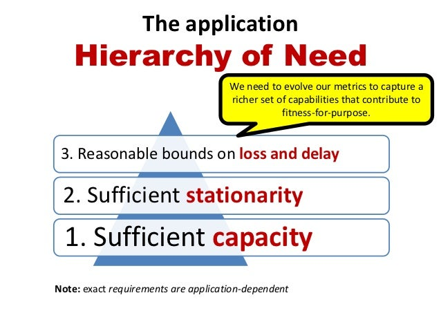 The application    Hierarchy of Need                                     We need to evolve our metrics to capture a       ...