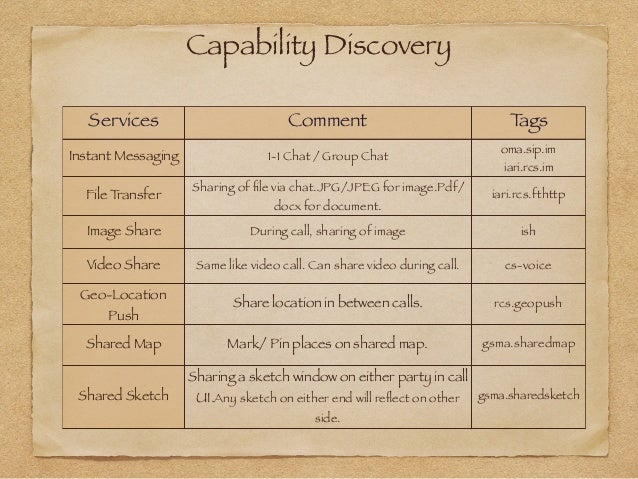 Capability Discovery in RCS