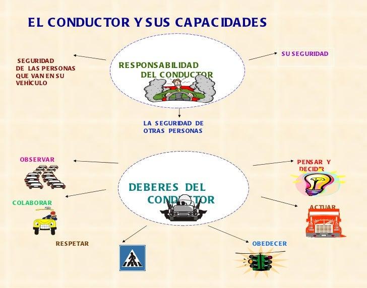 EL CONDUCTOR Y SUS CAPACIDADES RESPONSABILIDAD  DEL CONDUCTOR SEGURIDAD DE  LAS PERSONAS QUE VAN EN SU VEHÌCULO SU SEGURID...
