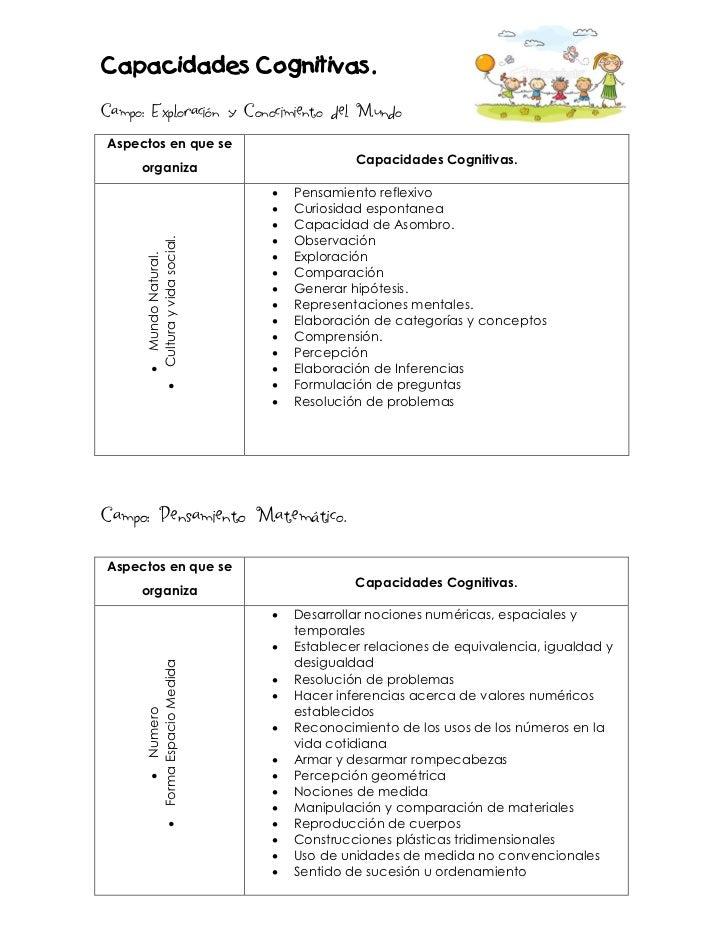 Capacidades Cognitivas.Campo: Exploración y Conocimiento del MundoAspectos en que se                                      ...