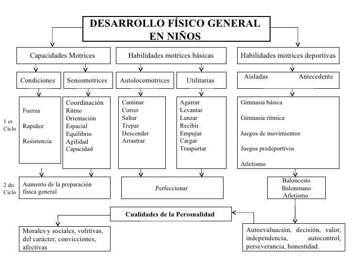 DESARROLLO FÍSICO GENERAL                                        EN NIÑOS           Capacidades Motrices            Habili...