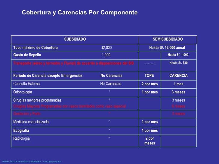 """Cobertura y Carencias Por Componente  2 por meses Radiología   """" 1 por mes Ecografía   """" 1 por mes Medicina especializada ..."""