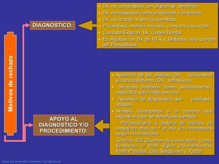 Motivos de rechazo DIAGNOSTICO: <ul><li>Dx. no compatibles con el plan de  beneficio </li></ul><ul><li>Dx. consignados com...