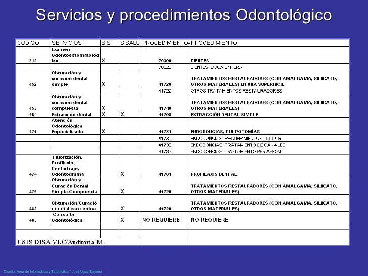 Servicios y procedimientos Odontológico