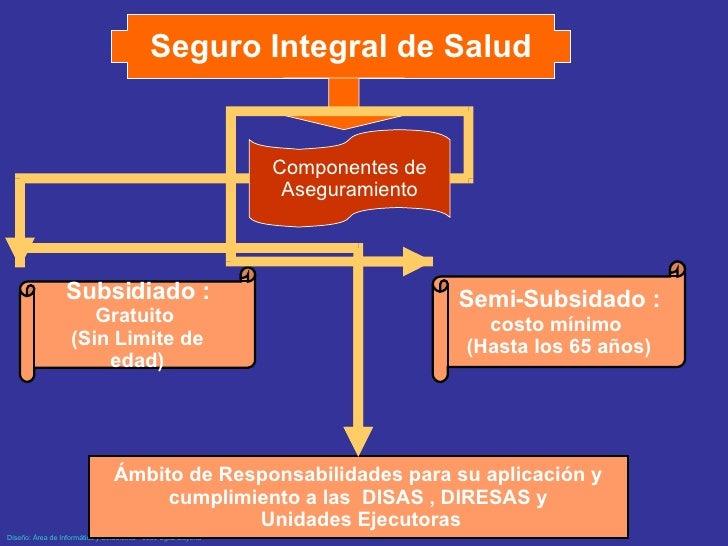 Seguro Integral de Salud Componentes de Aseguramiento Ámbito de Responsabilidades para su aplicación y cumplimiento a las ...