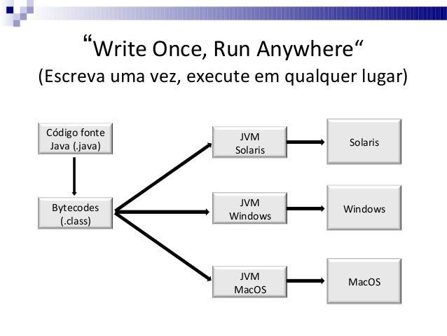 Tipos de programas em java   Stand-Alone:  Aplicação baseada na JSE, que tem total acesso aos recursos do sistema (memór...