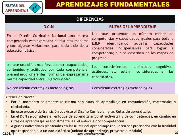 Capacitaci n docente rutas de aprendizaje 2014 ed hl for Diseno curricular nacional 2016 pdf