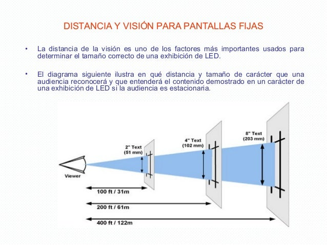 Capacitaci n led1 - Distancias recomendadas para ver tv led ...