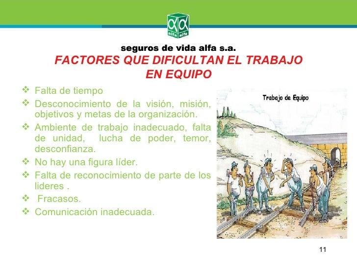 FACTORES QUE DIFICULTAN EL TRABAJO                   EN EQUIPO Falta de tiempo Desconocimiento de la visión, misión,  ob...