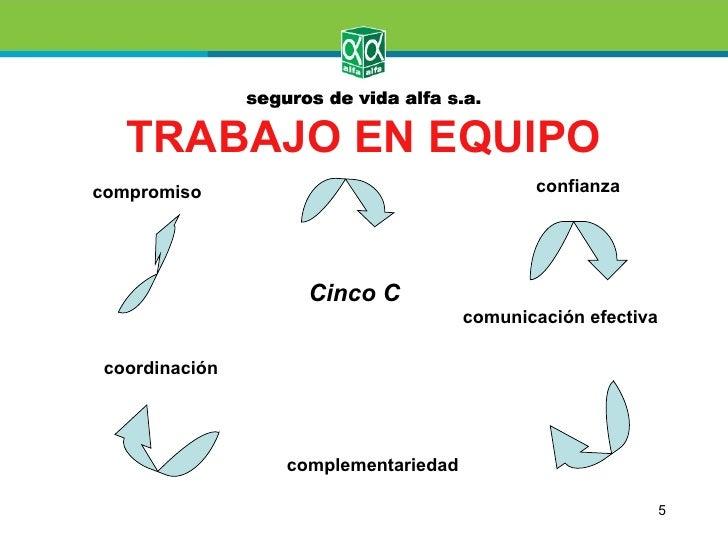 TRABAJO EN EQUIPOcompromiso                                 confianza                  Cinco C                            ...