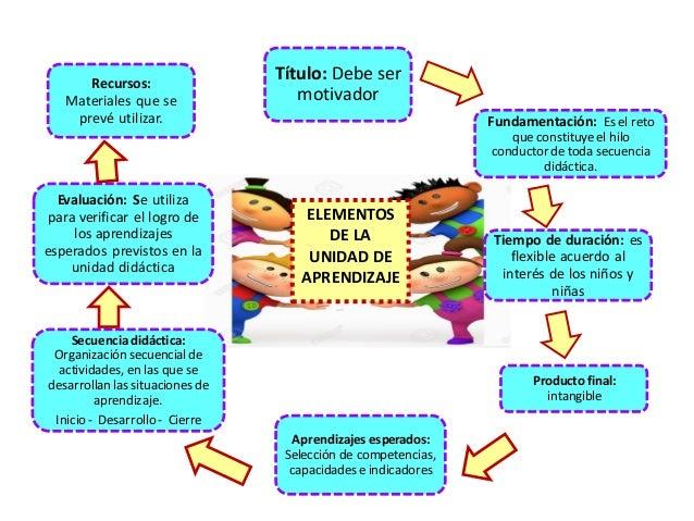 Teresa clotilde ojeda s nchez planificaci n curricular en for Planificacion de educacion inicial