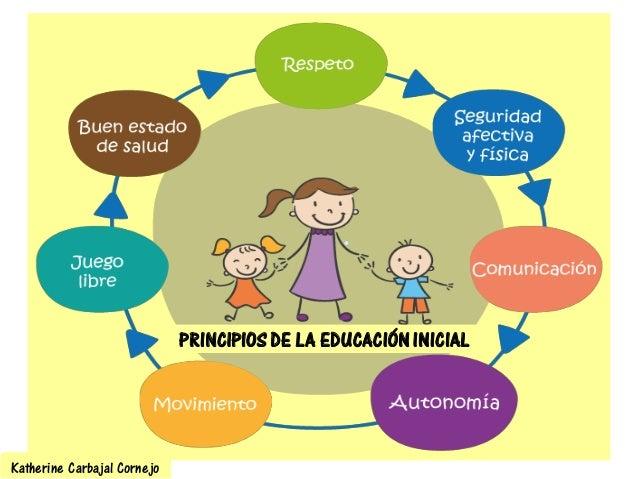 Planificaci n curricular nivel inicial for Programa curricular de educacion inicial