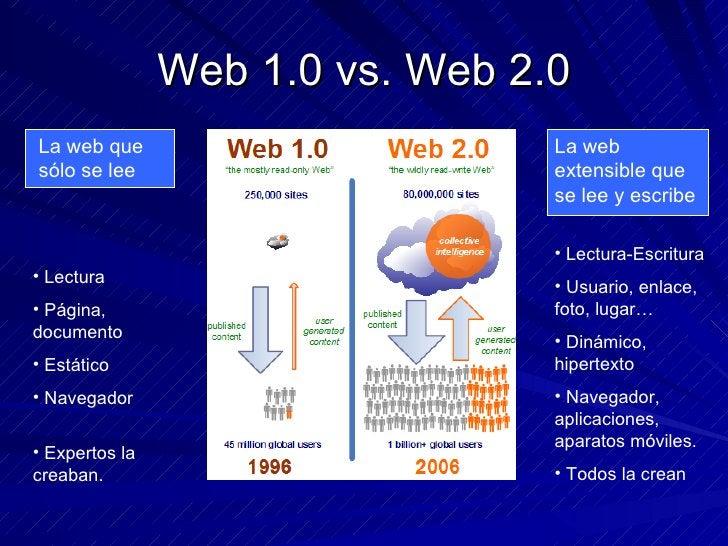 Web 1.0 vs. Web 2.0 La web que sólo se lee La web extensible que se lee y escribe <ul><li>Lectura </li></ul><ul><li>Página...