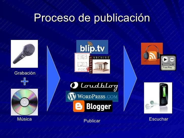 Proceso de publicación Grabación Música Escuchar Publicar