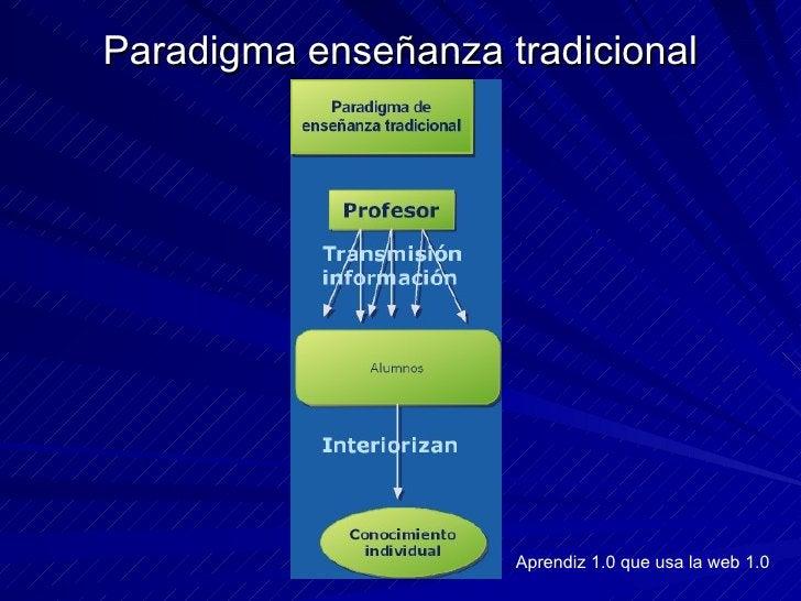 Paradigma enseñanza tradicional Aprendiz 1.0 que usa la web 1.0