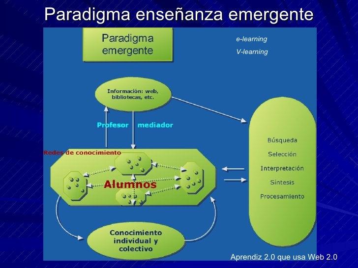 Paradigma enseñanza emergente e-learning V-learning Aprendiz 2.0 que usa Web 2.0