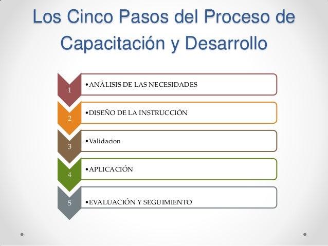 Capacitacion y adiestramiento Slide 2