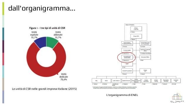 dall'organigramma... Le unità di CSR nelle grandi imprese italiane (2015) L'organigramma di ENEL
