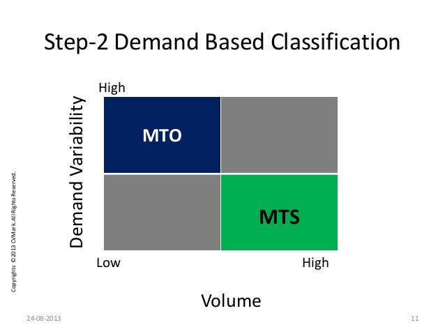 Copyrights©2013CVMark.AllRightsReserved. Step-2 Demand Based Classification MTO MTS Volume DemandVariability High High Low...
