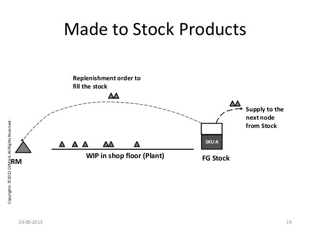 Copyrights©2013CVMark.AllRightsReserved. Made to Stock Products SKU A FG StockWIP in shop floor (Plant) Supply to the next...