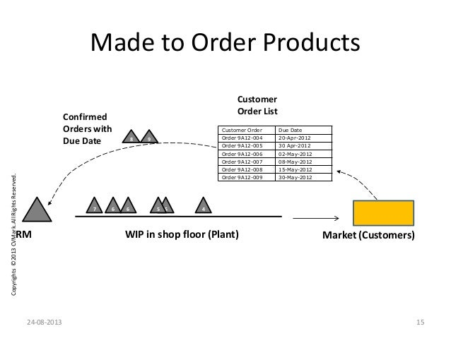 Copyrights©2013CVMark.AllRightsReserved. Made to Order Products 7 56 6 WIP in shop floor (Plant) 45 Confirmed Orders with ...