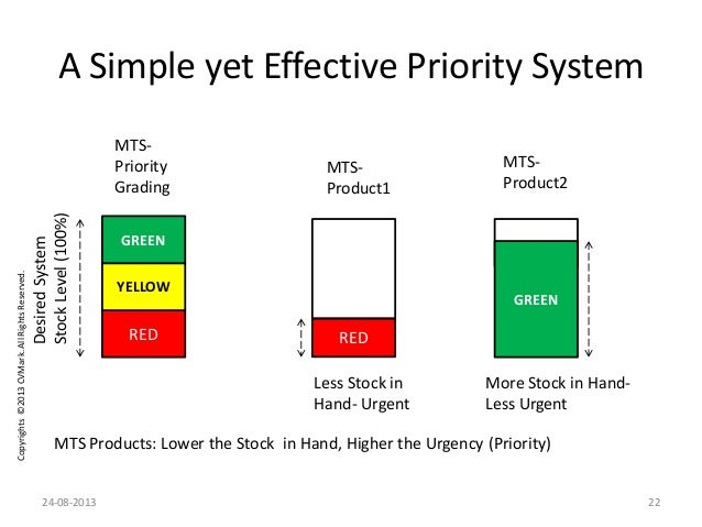 Copyrights©2013CVMark.AllRightsReserved. RED YELLOW GREEN MTS Products: Lower the Stock in Hand, Higher the Urgency (Prior...