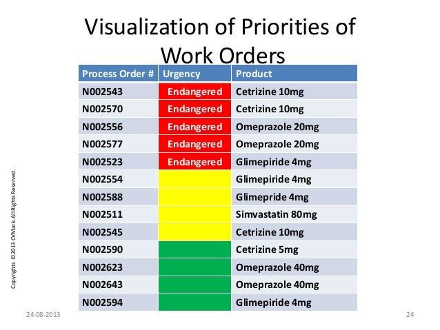 Copyrights©2013CVMark.AllRightsReserved. Process Order # Urgency Product N002543 Endangered Cetrizine 10mg N002570 Endange...