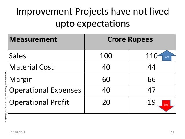 Copyrights©2013CVMark.AllRightsReserved. Improvement Projects have not lived upto expectations Measurement Crore Rupees Sa...