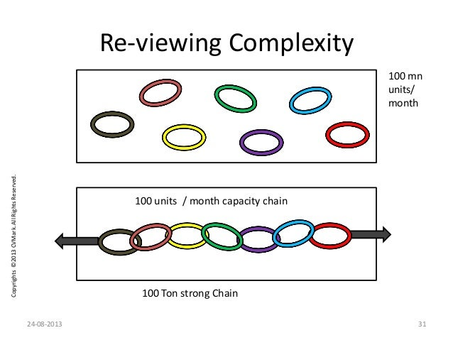 Copyrights©2013CVMark.AllRightsReserved. Re-viewing Complexity 100 mn units/ month 100 Ton strong Chain 100 units / month ...