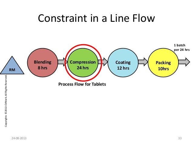 Copyrights©2013CVMark.AllRightsReserved. Constraint in a Line Flow Coating 12 hrs Packing 10hrsRM 1 batch per 24 hrs Proce...