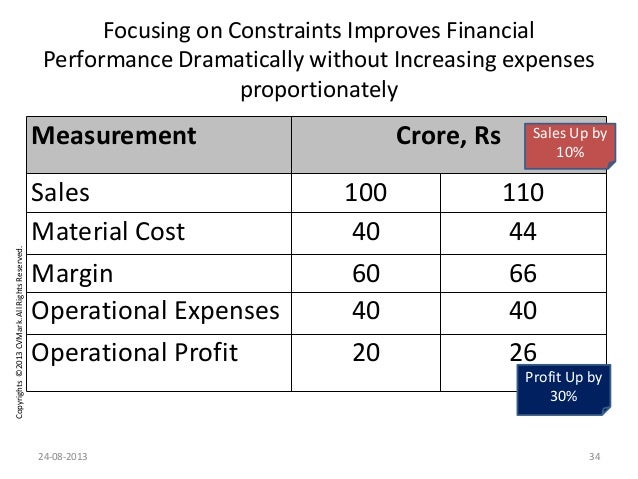 Copyrights©2013CVMark.AllRightsReserved. Focusing on Constraints Improves Financial Performance Dramatically without Incre...
