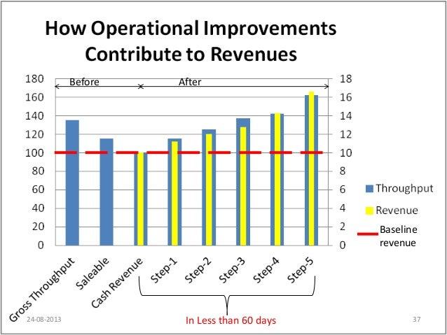 Copyrights©2013CVMark.AllRightsReserved. Baseline revenue Before After In Less than 60 days24-08-2013 37