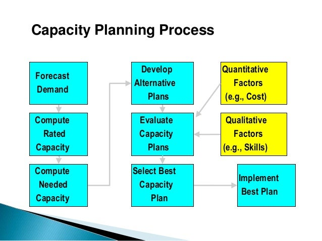 Capacity management images for Itil capacity plan template