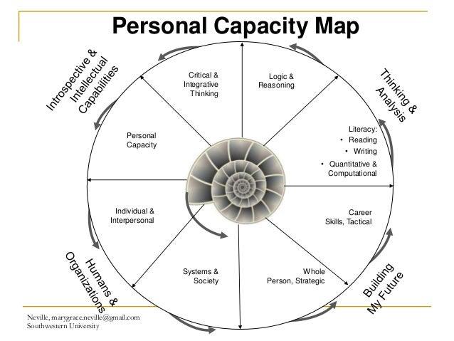 Capacity Mapping: Re-imagining Undergraduate Business