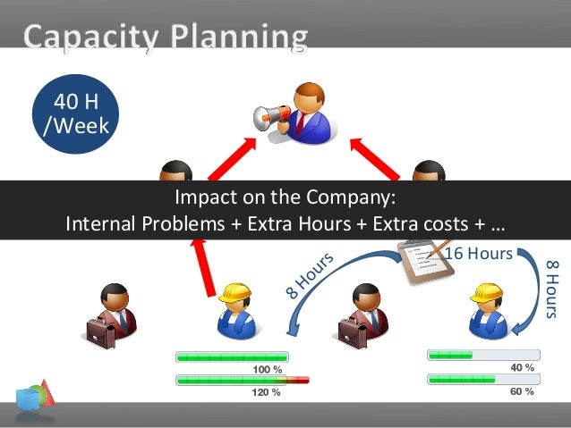 Capacity planning in project and HR management. Bertrand Hanot, BHC
