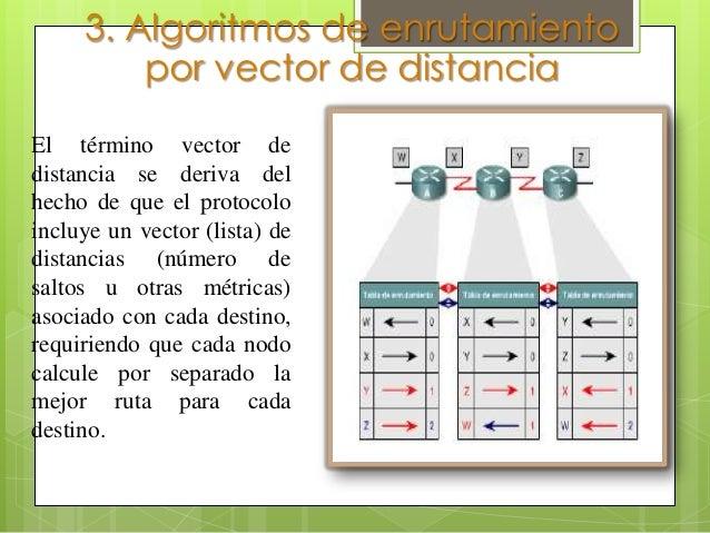 5. Algoritmos de Enrutamiento      de Estado de Enlace               Utiliza un modelo de base de datos distribuida y     ...