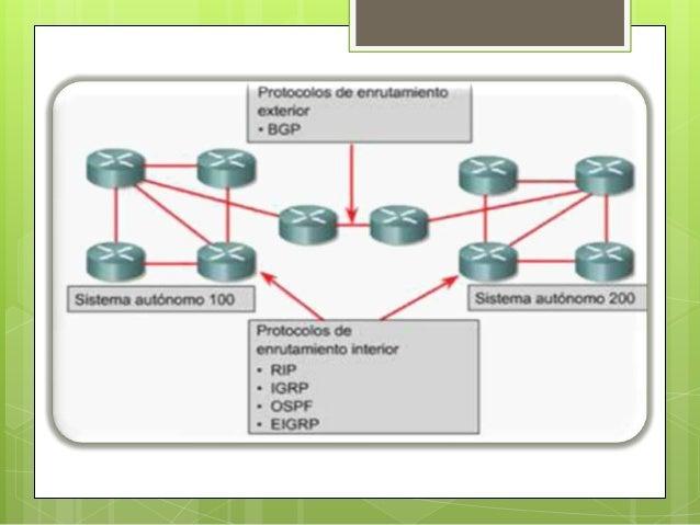 BGP versión 4 (BGP-4), es el protocolo de                         enrutamiento entre dominios elegido en internet     Prot...