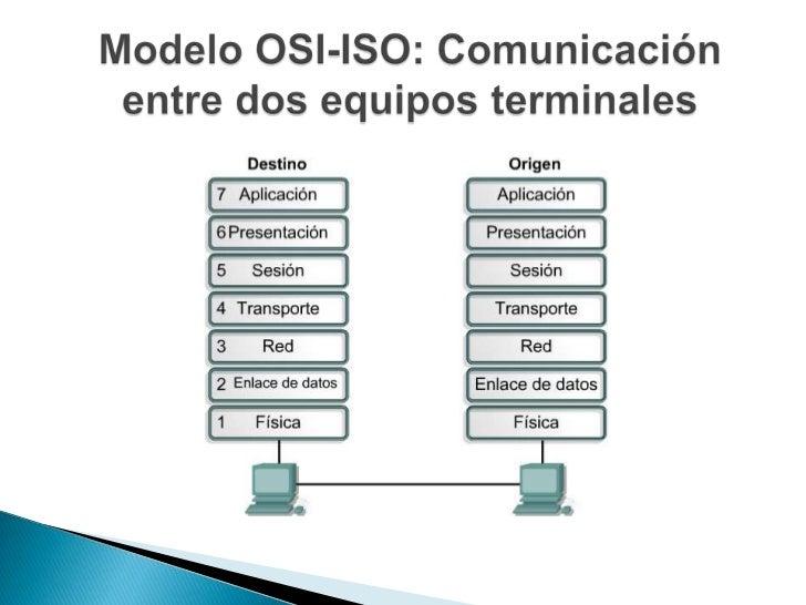    OSI (Interconexión de Sistemas Abiertos)   ISO (Organización Internacional de Estándares)   Representa un modelo o a...