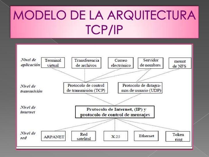 Capas del modelo tcp blog Cuantas materias tiene arquitectura