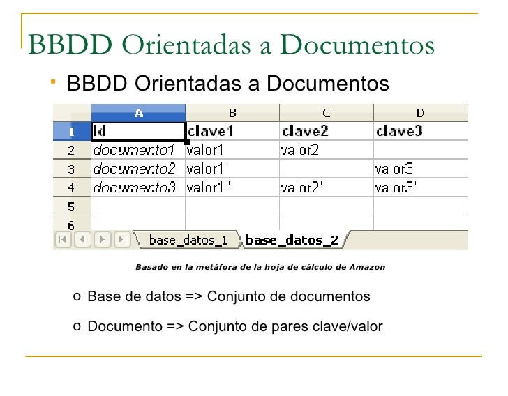 BBDD Orientadas a Documentos     BBDD Orientadas a Documentos                  Basado en la metáfora de la hoja de cálcul...