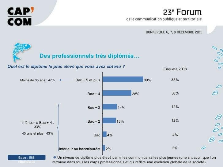 <ul><li>Des professionnels très diplômés… </li></ul>Base : 588 répondants Enquête 2008 38% 30% 12% 12% 4% Quel est le dipl...