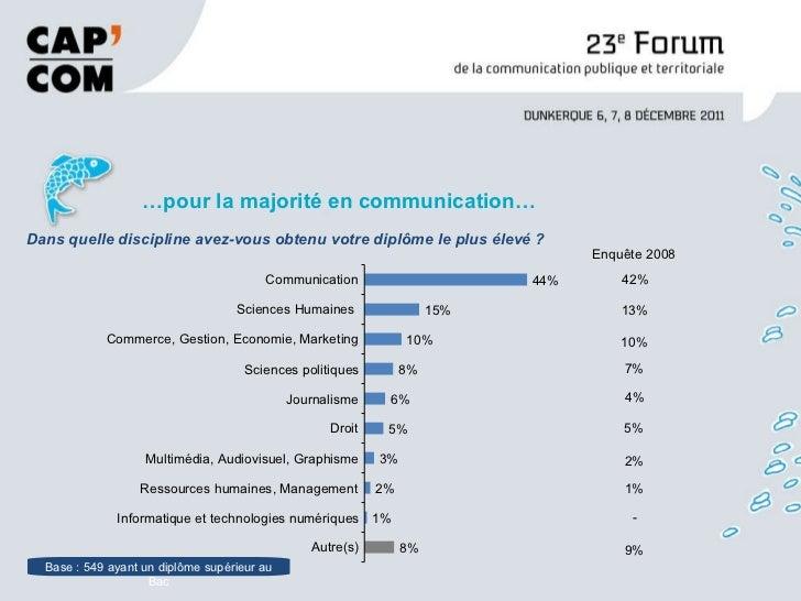 <ul><li>… pour la majorité en communication… </li></ul>Base : 549 ayant un diplôme supérieur au Bac Dans quelle discipline...
