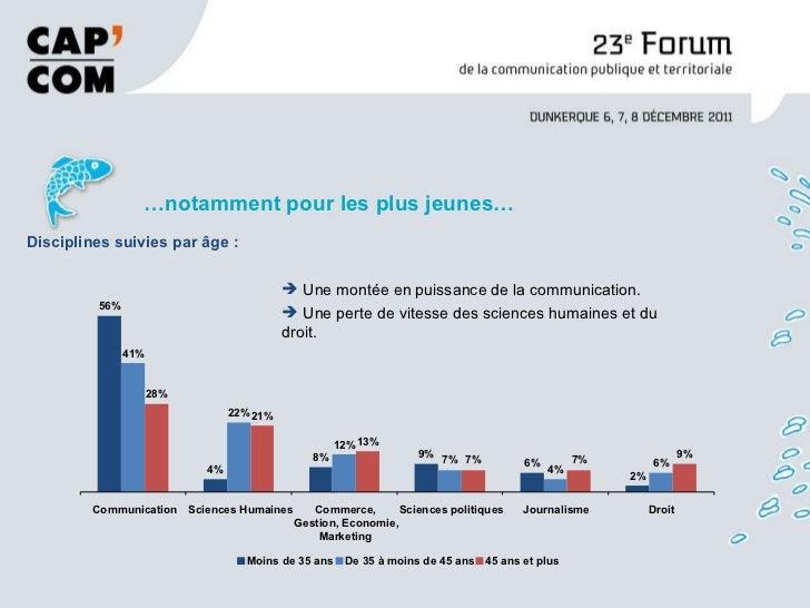 <ul><li>… notamment pour les plus jeunes… </li></ul>Disciplines suivies par âge : 56% 4% 8% 9% 6% 2% 41% 22% 12% 7% 4% 6% ...