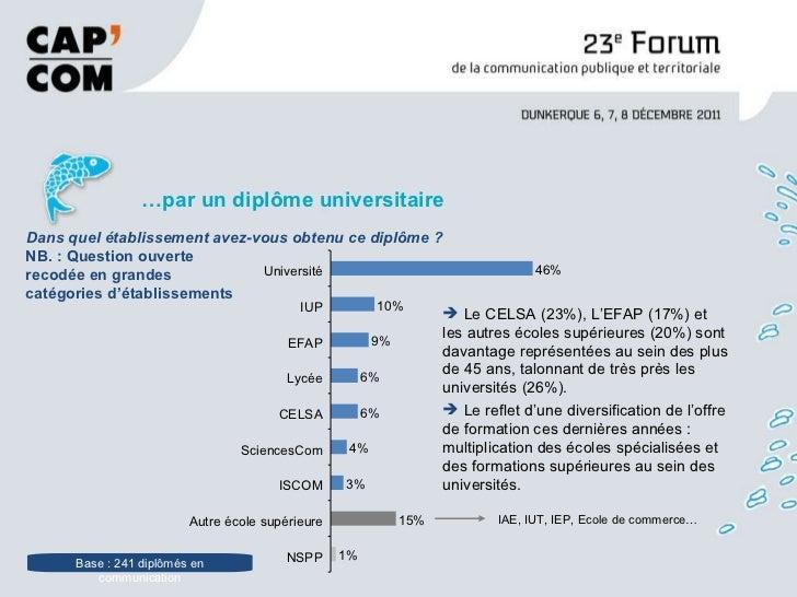 <ul><li>… par un diplôme universitaire  </li></ul>Base : 241 diplômés en communication Dans quel établissement avez-vous o...