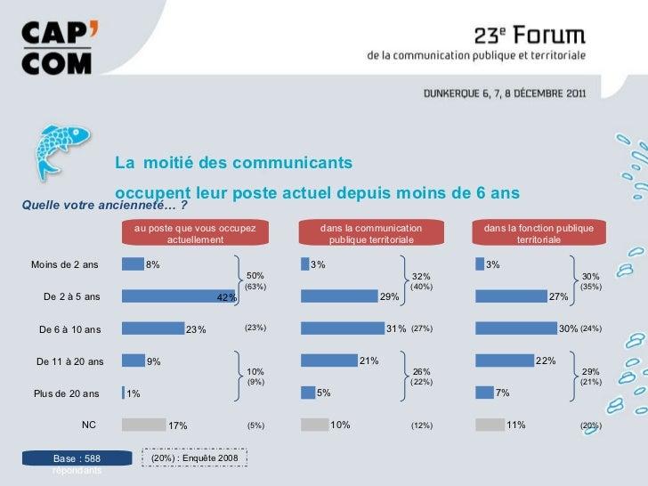 <ul><li>La   moitié des communicants occupent leur poste actuel depuis moins de 6 ans </li></ul>8% 42% 23% 9% 1% 17% au po...