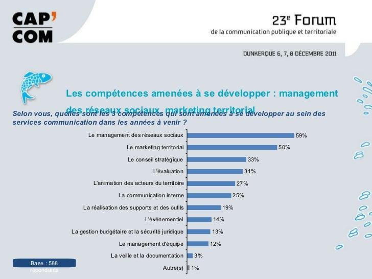 <ul><li>Les compétences amenées à se développer :  management des réseaux sociaux, marketing territorial </li></ul>Base : ...