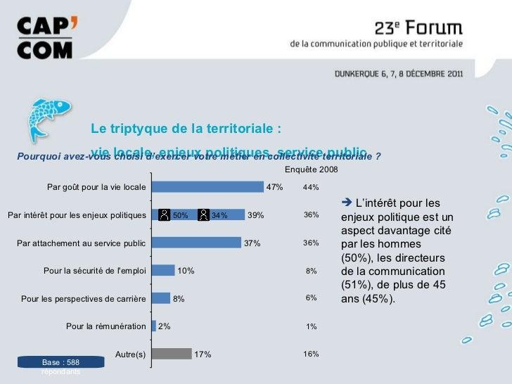 <ul><li>Le triptyque de la territoriale : vie locale, enjeux politiques, service public  </li></ul>Base : 588 répondants P...