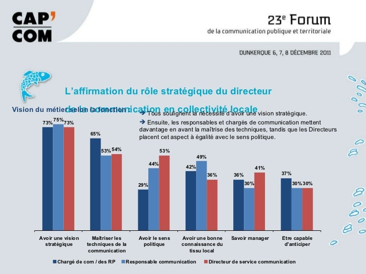 L'affirmation du rôle stratégique du directeur de la communication en collectivité locale Vision du métier selon la foncti...