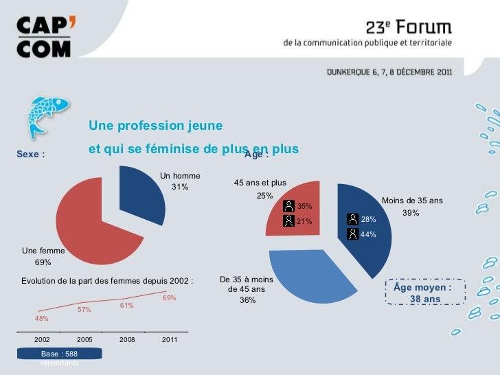 <ul><li>Une profession jeune et qui se féminise de plus en plus </li></ul>Moins de 35 ans 39% De 35 à moins de 45 ans 36% ...